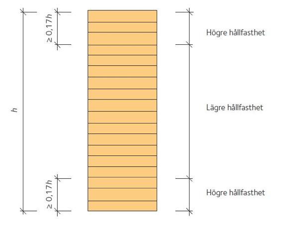 beräkning hållfasthet limträbalk