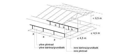 dimension bärlina tabell