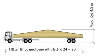 kemisk transport av lösning